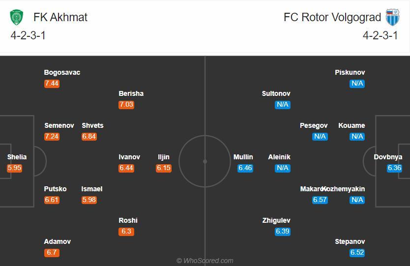 Đội hình dự khiến Akhmat Grozny vs Rotor Volgograd